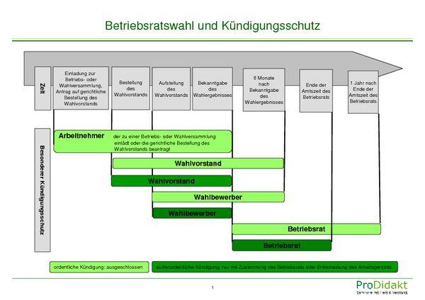 Kündigungsschutz Prodidakt Seminare Für Betriebsräte